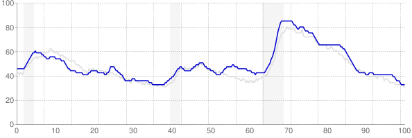 Kentucky monthly unemployment rate chart from 1990 to May 2018